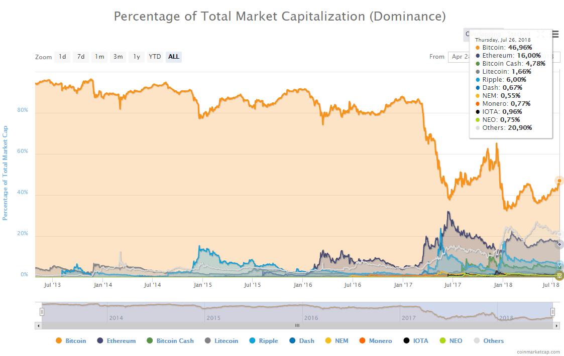 48% de Marketshare